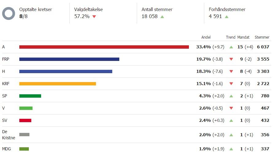 høyresiden og venstresiden i norsk politikk