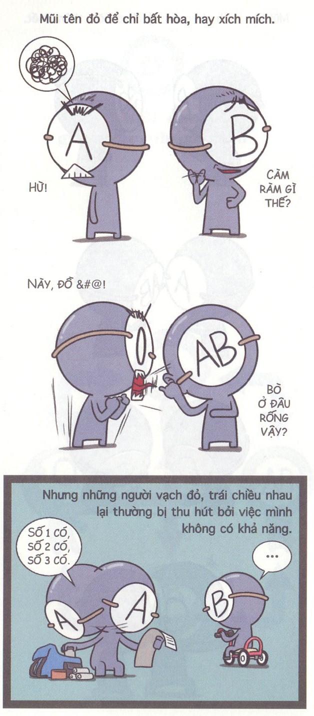 Sơ đồ quan hệ giữa các nhóm máu