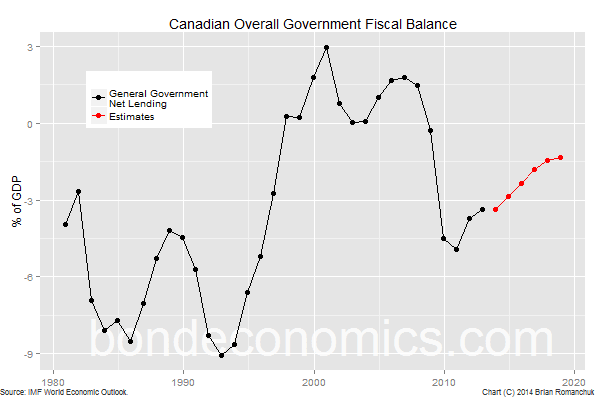 Chart: Canada General Government Net Lending (IMF)