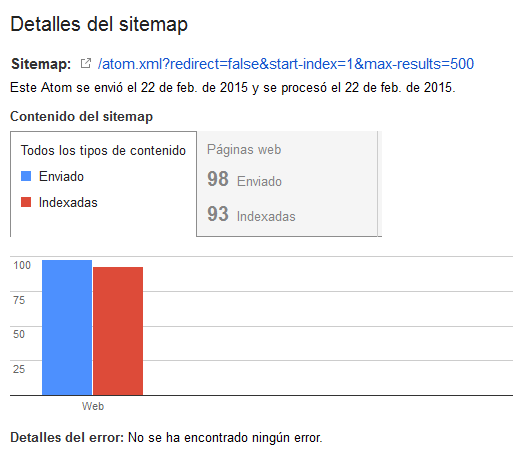 datos de la indexacion del blog en google webmaster tools