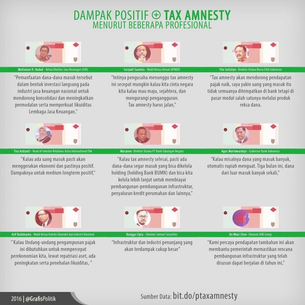 Dampak Positif Tax Amnesty