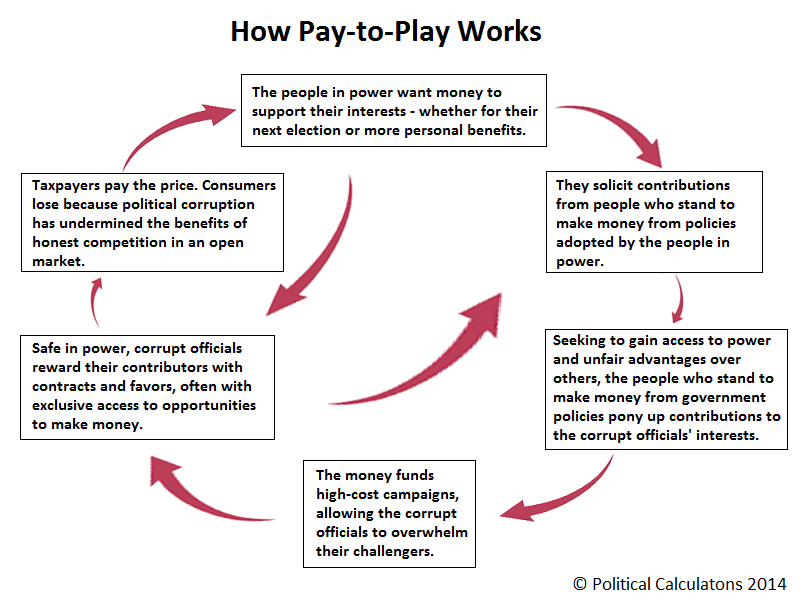How Pay to Play Works