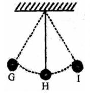Pengertian Getaran dan Frekuensi dan Contohnya