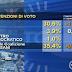 Sondaggio elettorale Ipr per il TG3