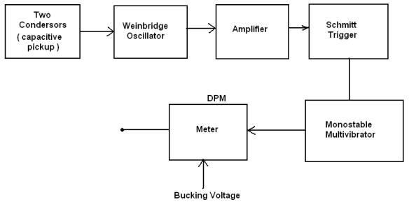 Characteristics Of Capacitance Pickup