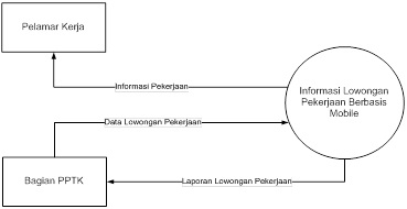 Jurnal skripsi alkapalama diagram konteks 13 data flow diagram dfd level 0 ccuart Gallery