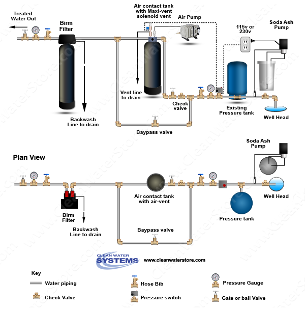 Clean Well Water Report: Which Type of Aeration System Is Best for ...