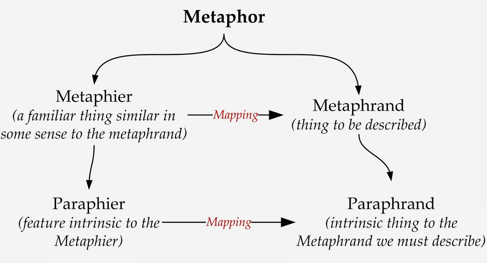 Enthumematon The Structure Of Analogy Through Metaphors