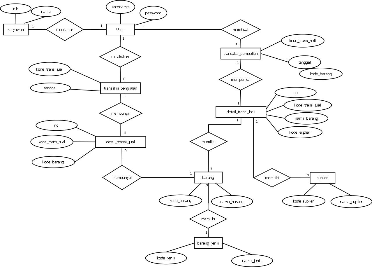 Rancangan database aplikasi transaksi penjualan tarkiman rancangan database aplikasi transaksi penjualan entity relationship diagram erd ccuart Choice Image