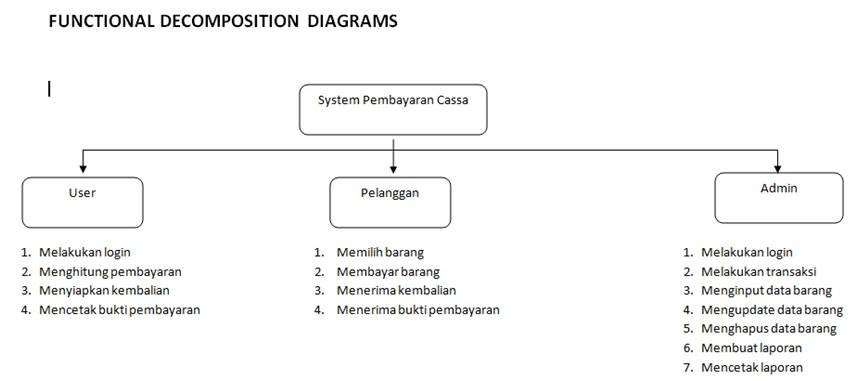 Ict Notes Srs Aplikasi Pembayaran