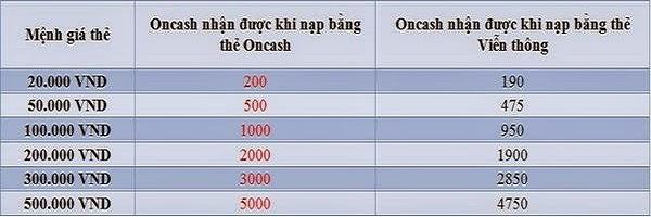 Giá thẻ oncash