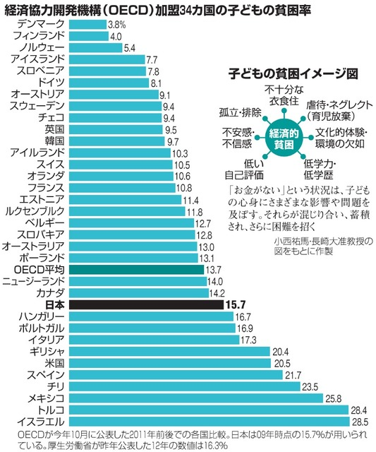 子供の貧困率 国際比較 世界
