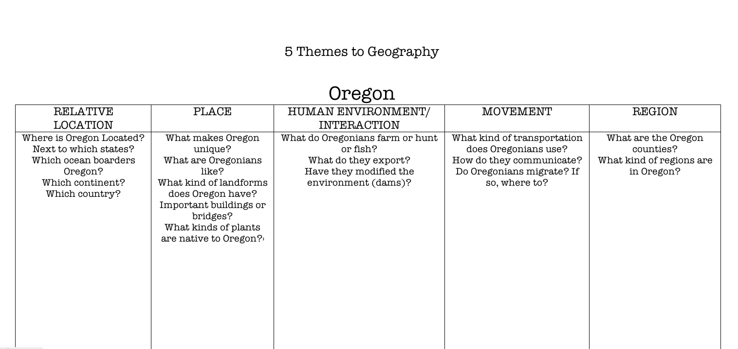 Printables 5 Themes Of Geography Worksheets themes of geography worksheets davezan five davezan