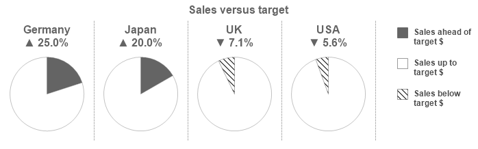 Qlik tips 2013 this i think has a couple of things going for it firstly it works like a good pie chart should low cardinality part to whole comparison ccuart Choice Image