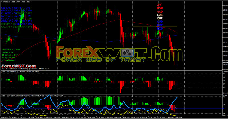 Best trend strength indicator forex