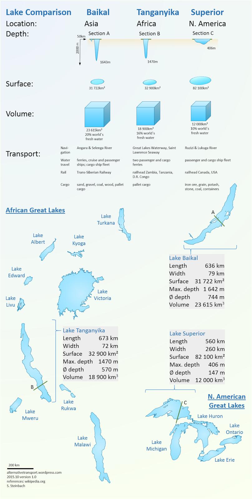 Lake Comparison Baikal, Tanganyika and Superior