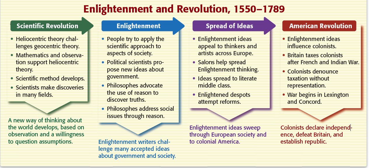 a comparison of enlightenment thinking essay