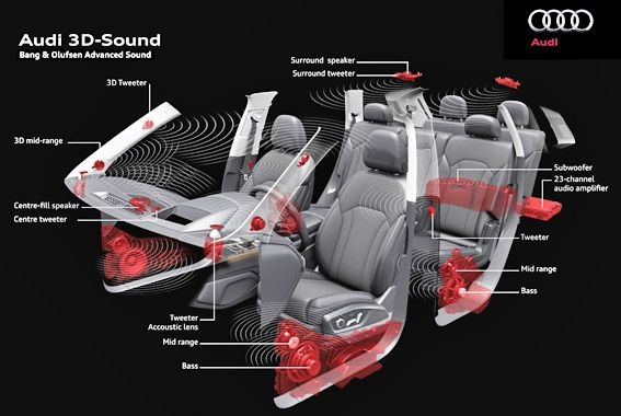 Audi introduce Sonido 3D automóviles