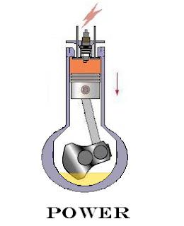 Power Stroke of Four Stroke Engine