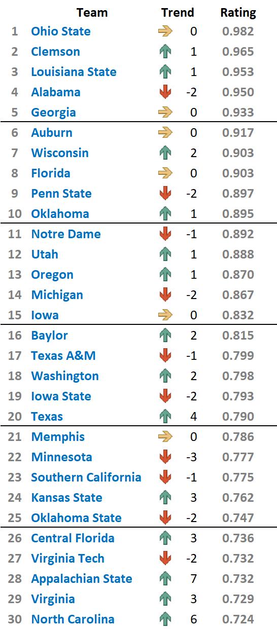 Predictive Ranking