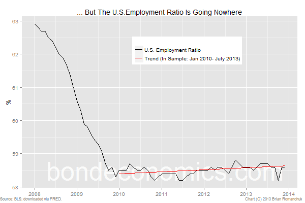 Chart: ... But The EMployment Ratio Going Nowhere