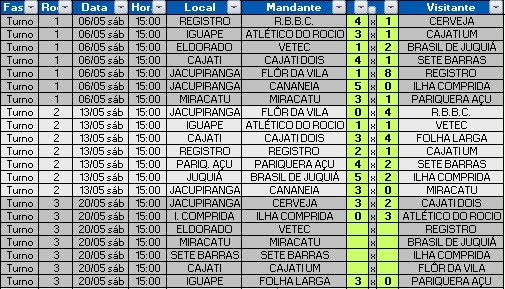 RESULTADOS 3ª RODADA - 20.05.2017