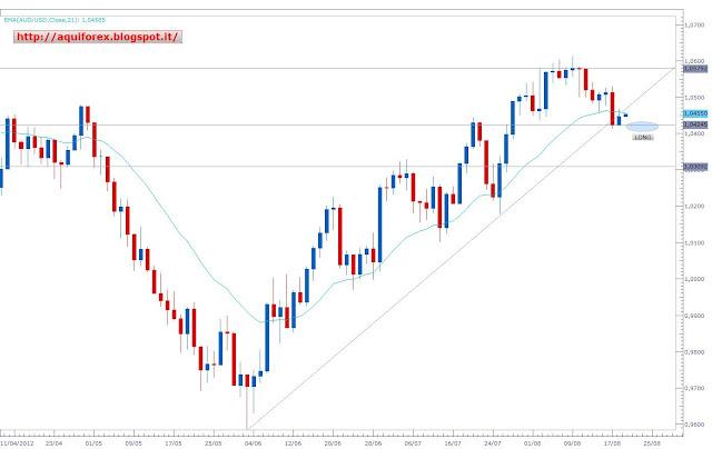 Euro dolar hoy forex