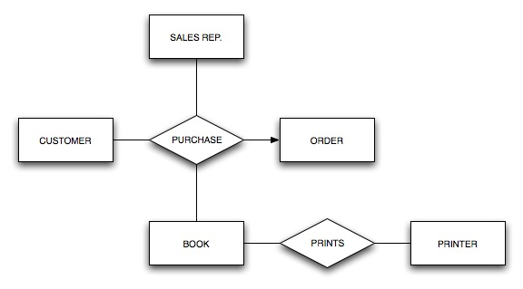example er diagram of inventory management system download    er diagram of inventory management system
