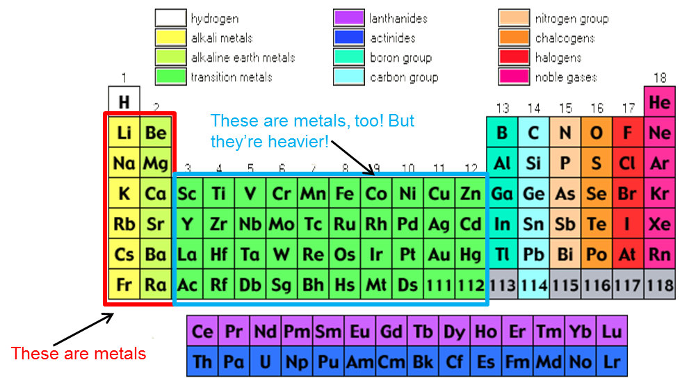 Periodic table periodic table halogens noble gases alkali metals periodic table periodic table halogens noble gases alkali metals wee knight science bioremediation by urtaz Images