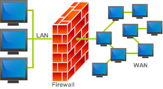 Definition, How it Works & Function Firewall