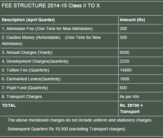 Fee Structure 2014-15 Pre-Primary & Class I Maxfort School Dwarka