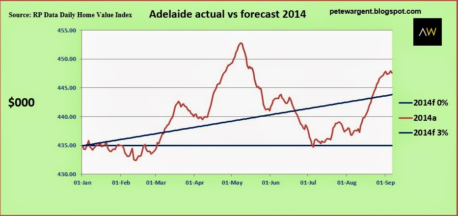 adelaide actual vs forecast 2014