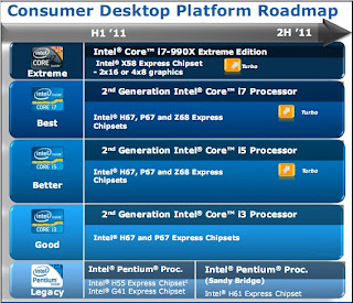 roadmap intel chipset z68