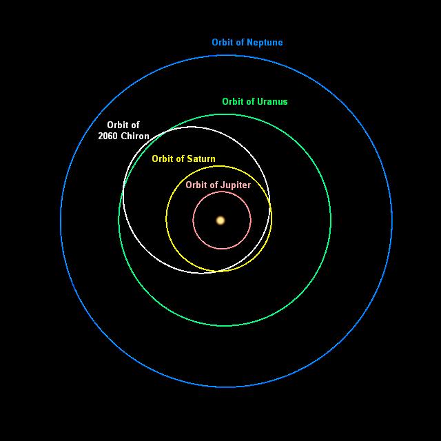 Are Saturn Rings Elliptical