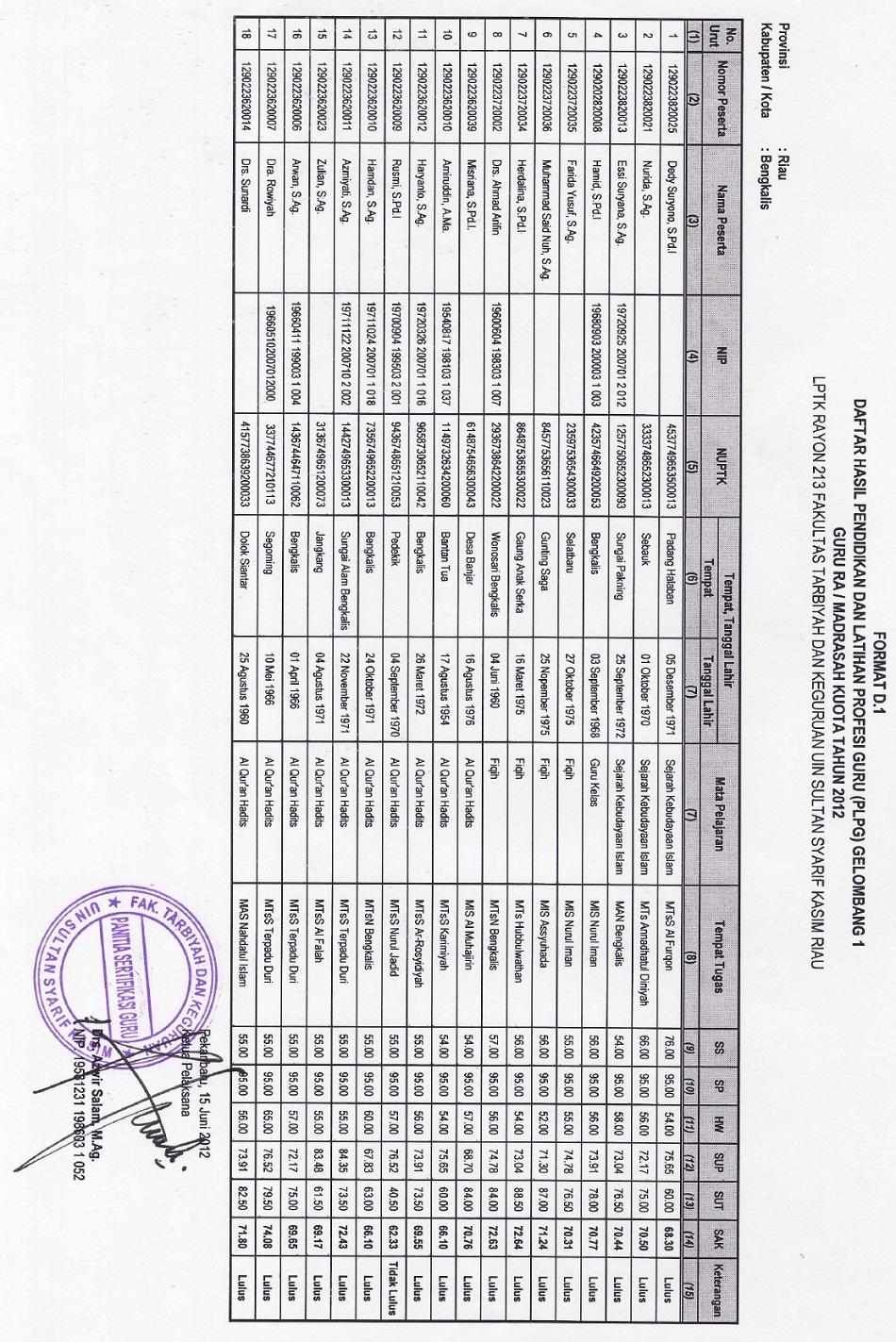 Pengumuman Hasil Penilaian PLPG UIN SUSKA Gelombang I Tahun 2012