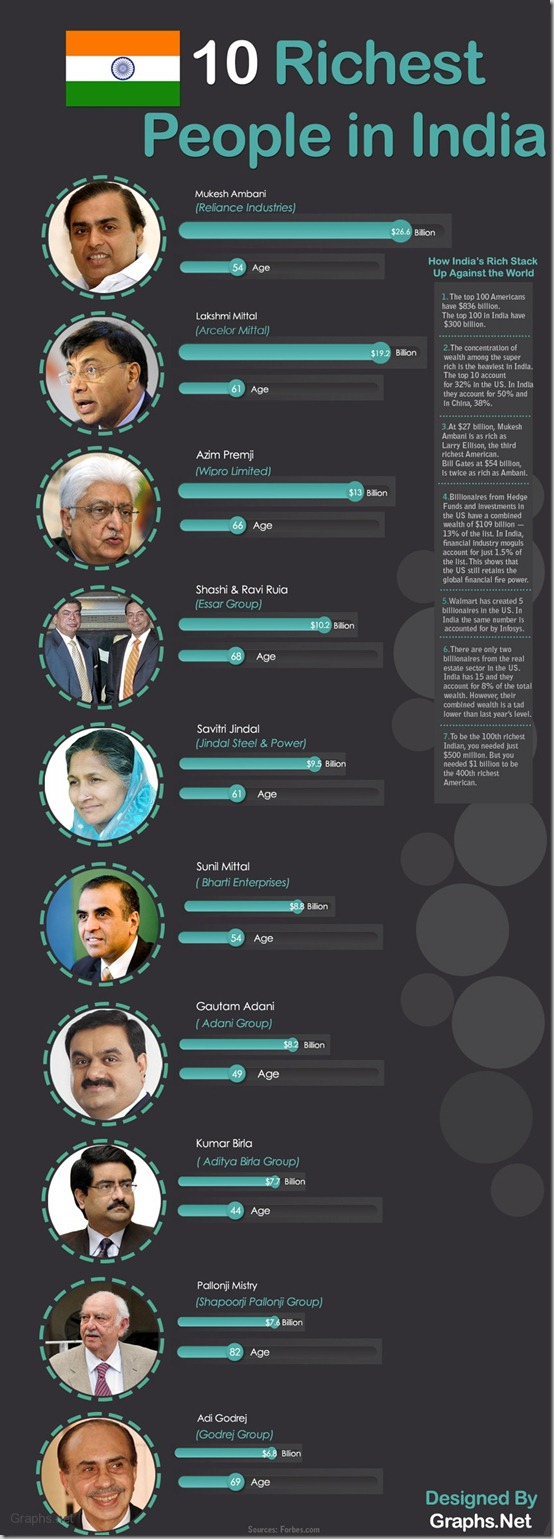 Top 10 richest People In India 2013