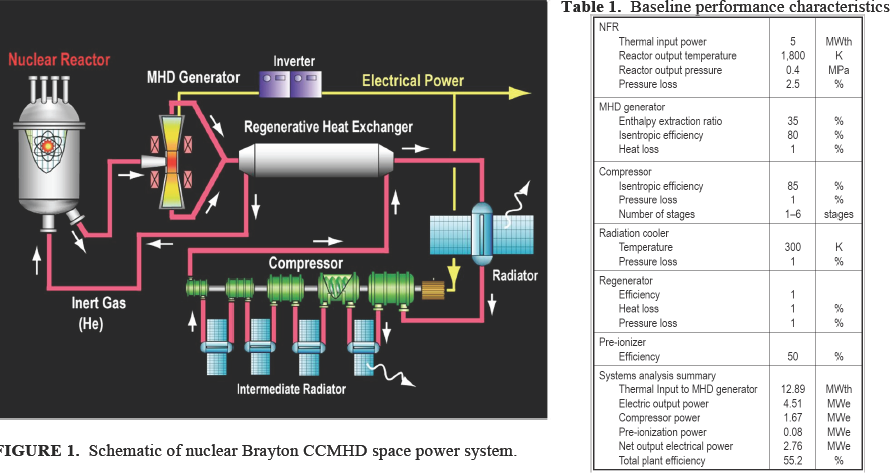 power generation magneto hydro dynamic