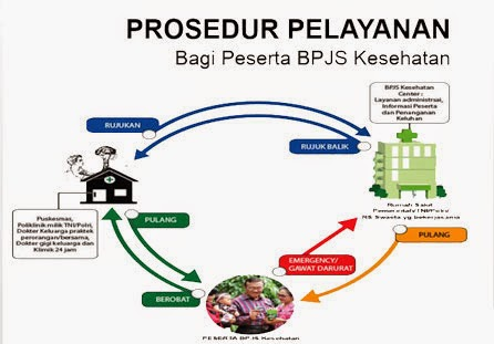 prosedur-layanan-bpjs-kesehatan