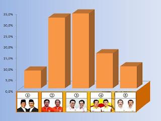 Hasil quick count Pilwalkot Bogor 2013