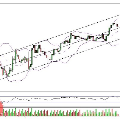 Bollinger bands technical analysis intraday
