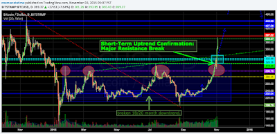 Bitcoin Major Resistance Broken: Short-term Uptrend Confirmation - Trading at 400+