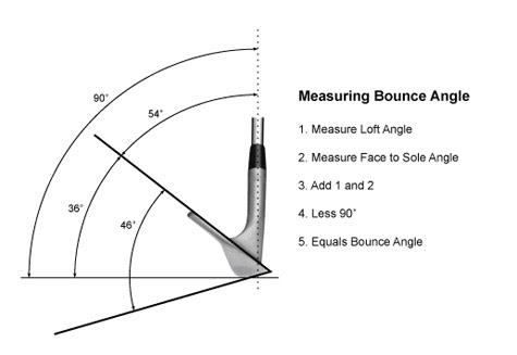 Golf Tips Amp Quips Do You Know Your Bounce Angles