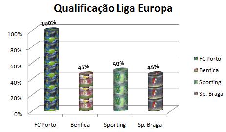 Só por desporto: Resultado da sondagem Liga Europa