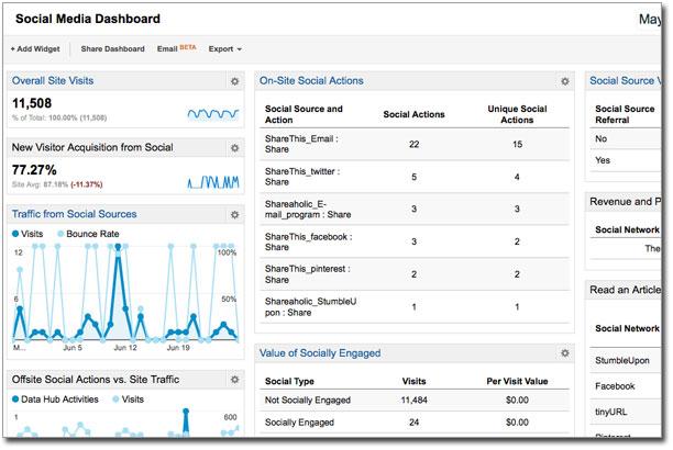 tableau de bord google analytics social media