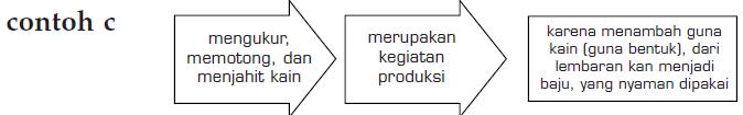 Pengertian Produksi 3