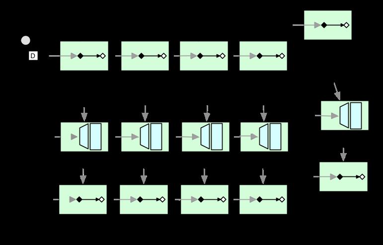 Service Activator Design Pattern