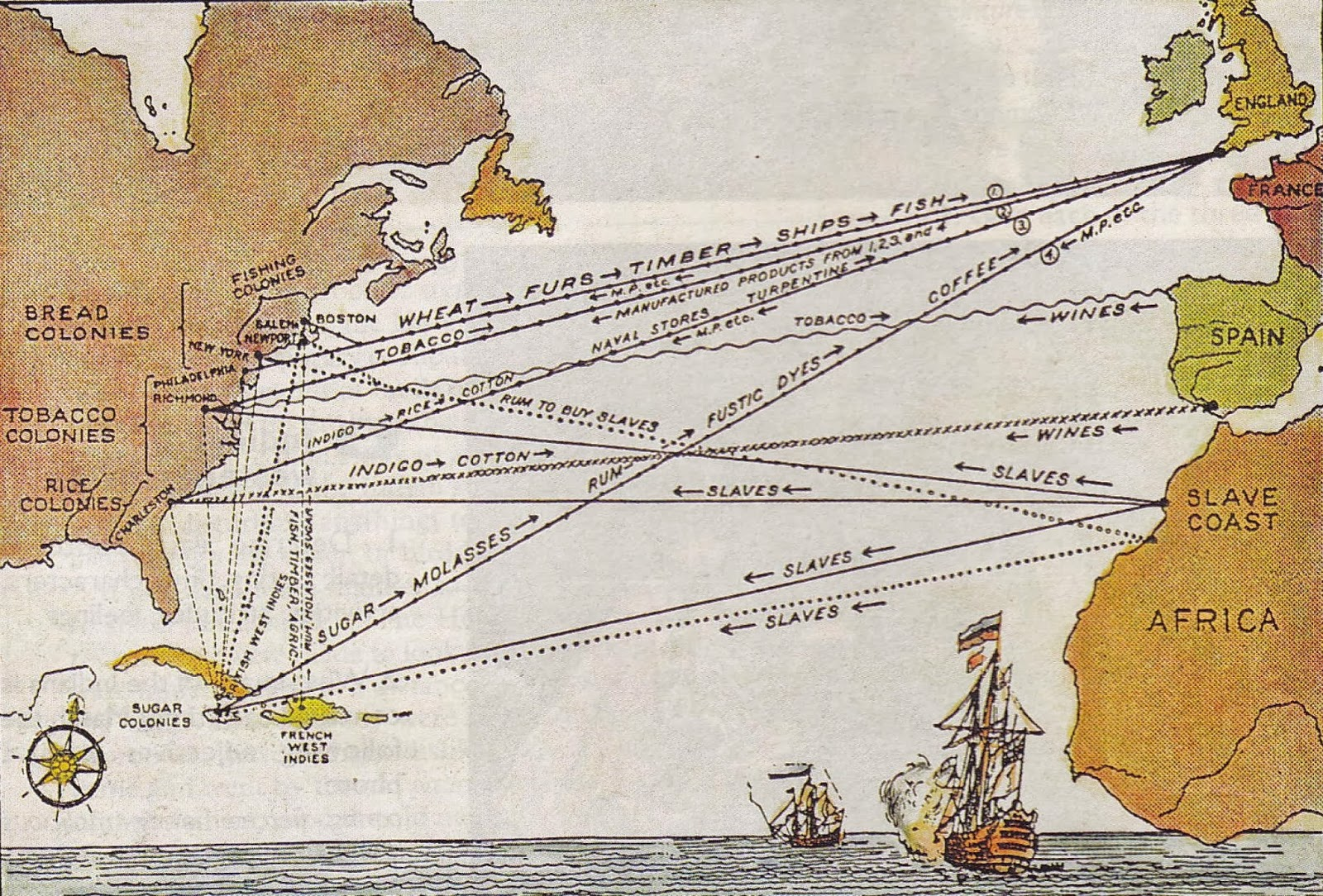 Middle passage triangular trade system