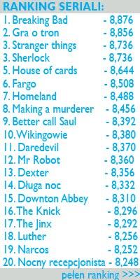 Ranking seriali