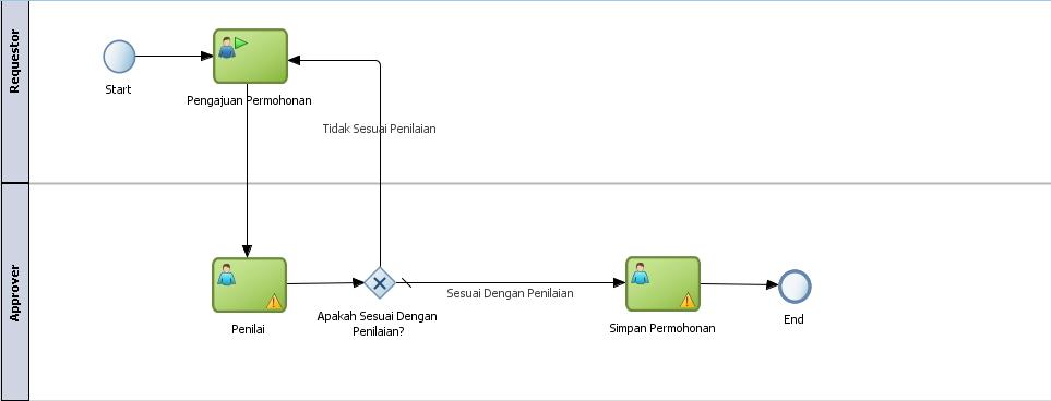 Nostra technology bpmn diagram cara penggunaan gateway dari gambar di atas bisa dilihat bahwa requestor mengajukan suatu permohonan kemudian approver menilai permohonan itu sesuai dengan penilaian atau tidak ccuart Images