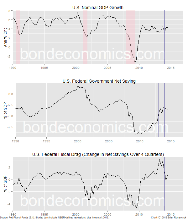U.S. Nominal GDP, Federal Deficit And Fiscal Drag